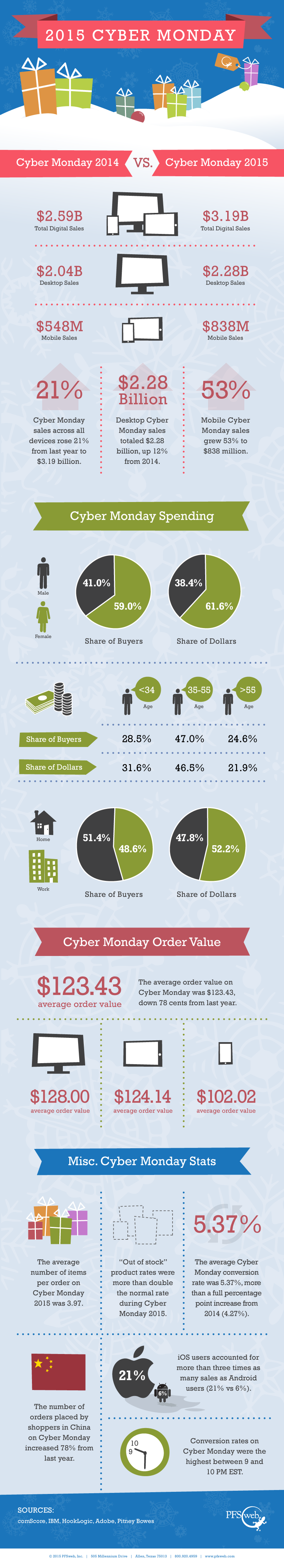 2015 Cyber Monday Infographic